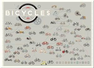 L'evoluzione della bici