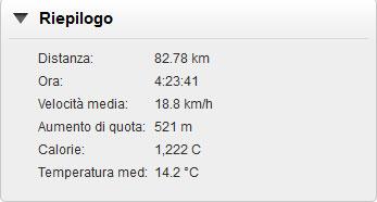 riepilogo 12 ottobre - Brescia - Castenedolo - Padenghe -- Soiano - Gavardo - Brescia
